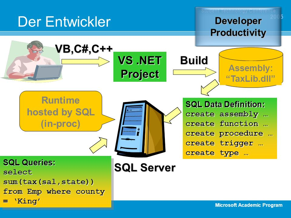 Microsoft Academic Program Student Technology Conference 2005 VS.NET Project Assembly: TaxLib.dll VB,C#,C++ Build SQL Server SQL Data Definition: crea