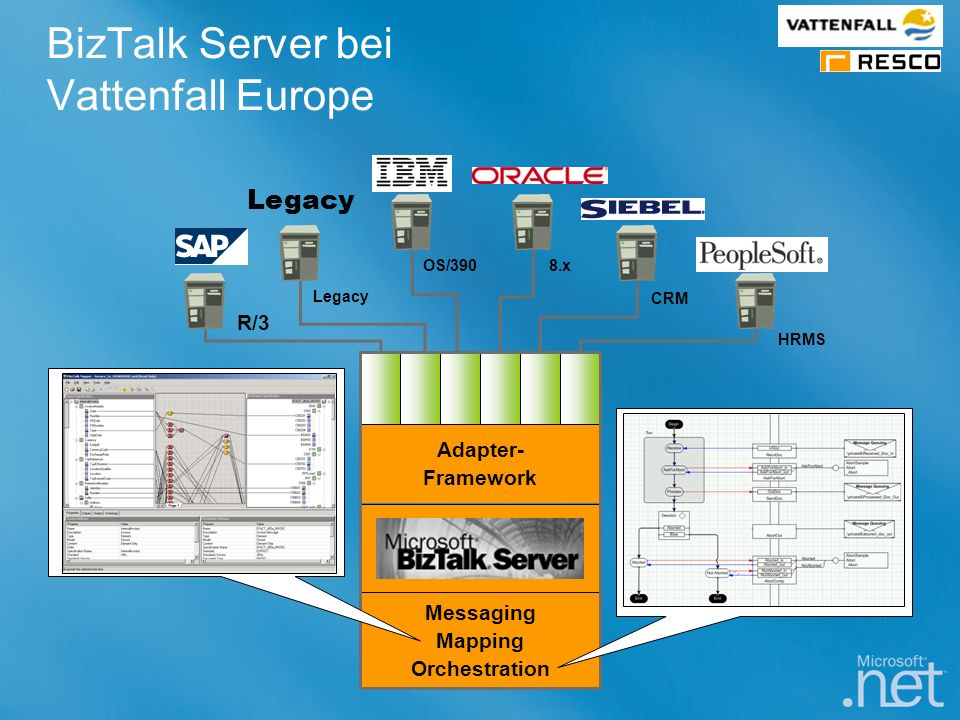 BizTalk Server bei Vattenfall Europe Adapter- Framework Messaging Mapping Orchestration R/3 Legacy OS/3908.x CRM HRMS Legacy