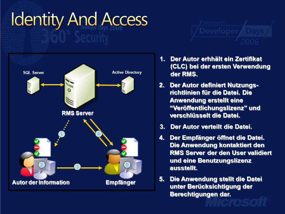 Autor der Information Empfänger RMS Server SQL Server Active Directory 2 3 4 5 2.Der Autor definiert Nutzungs- richtlinien für die Datei.