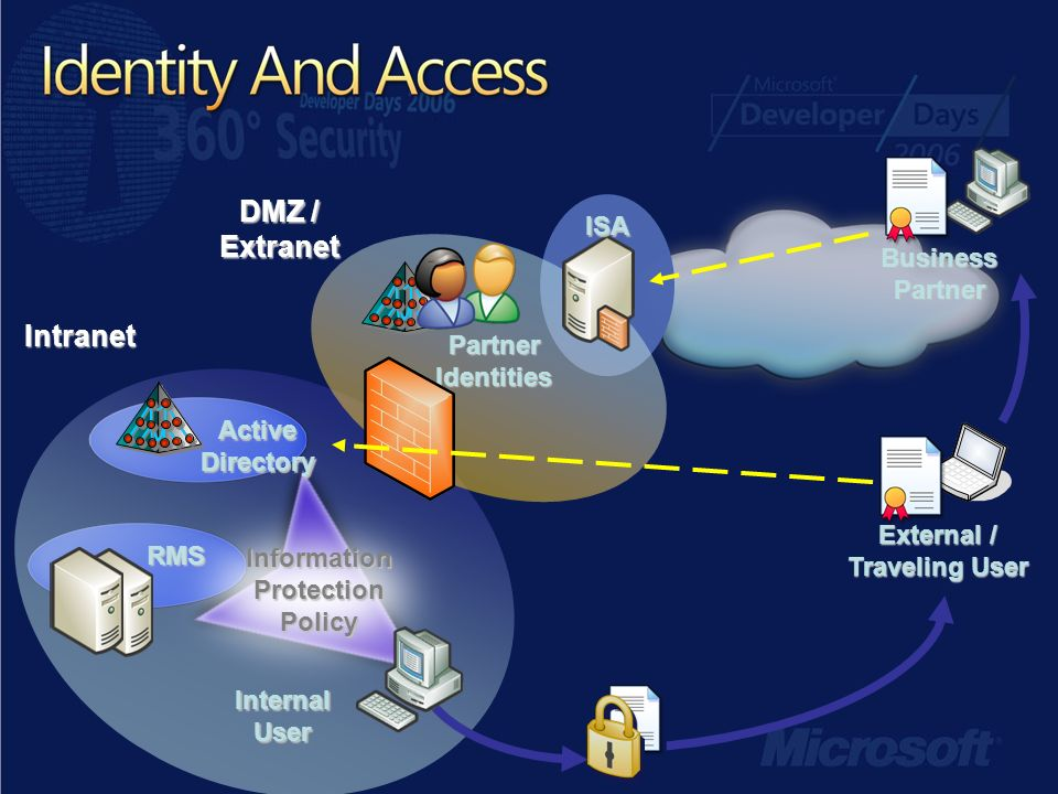 External / Traveling User Partner Identities Intranet DMZ / Extranet RMS Active Directory Internal User ISA Business Partner Information Protection Policy