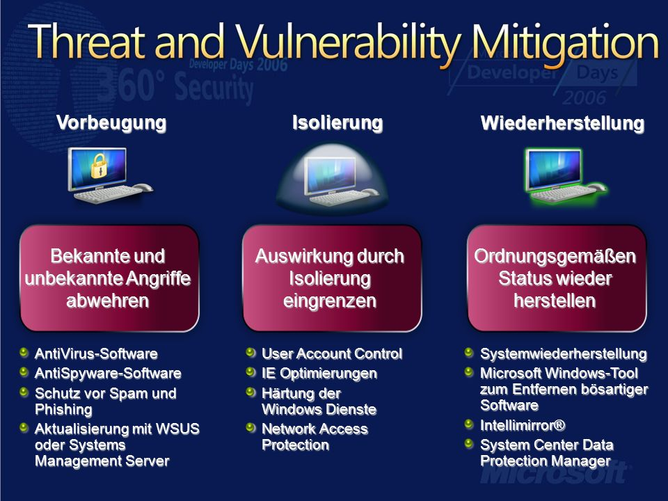 IsolierungVorbeugung Wiederherstellung AntiVirus-SoftwareAntiSpyware-Software Schutz vor Spam und Phishing Aktualisierung mit WSUS oder Systems Management Server Systemwiederherstellung Microsoft Windows-Tool zum Entfernen bösartiger Software Intellimirror® System Center Data Protection Manager User Account Control IE Optimierungen Härtung der Windows Dienste Network Access Protection Bekannte und unbekannte Angriffe abwehren Auswirkung durch Isolierung eingrenzen Ordnungsgemäßen Status wieder herstellen