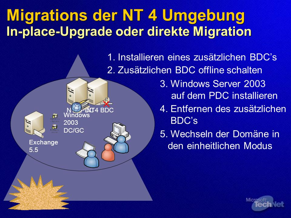 Migrations der NT 4 Umgebung In-place-Upgrade oder direkte Migration Exchange 5.5 NT4 PDC 1. Installieren eines zusätzlichen BDCs NT4 BDC 2. Zusätzlic