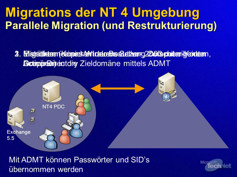 Migrations der NT 4 Umgebung Parallele Migration (und Restrukturierung) Exchange 5.5 NT4 PDC 1. Installieren eines Windows Server 2003 mit eigenem Act