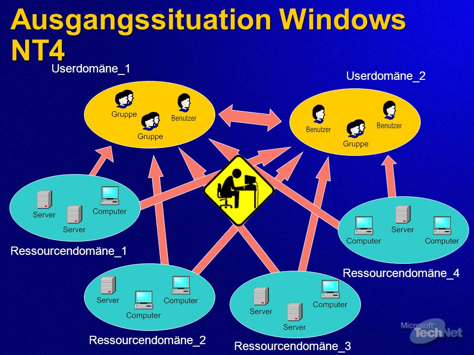Ausgangssituation Windows NT4 Userdomäne_1 Userdomäne_2 Ressourcendomäne_1Ressourcendomäne_2 Ressourcendomäne_3 Ressourcendomäne_4