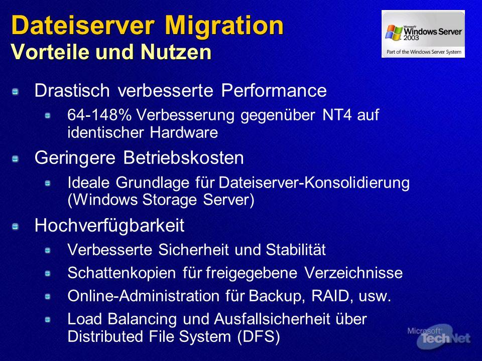 Dateiserver Migration Vorteile und Nutzen Drastisch verbesserte Performance 64-148% Verbesserung gegenüber NT4 auf identischer Hardware Geringere Betr