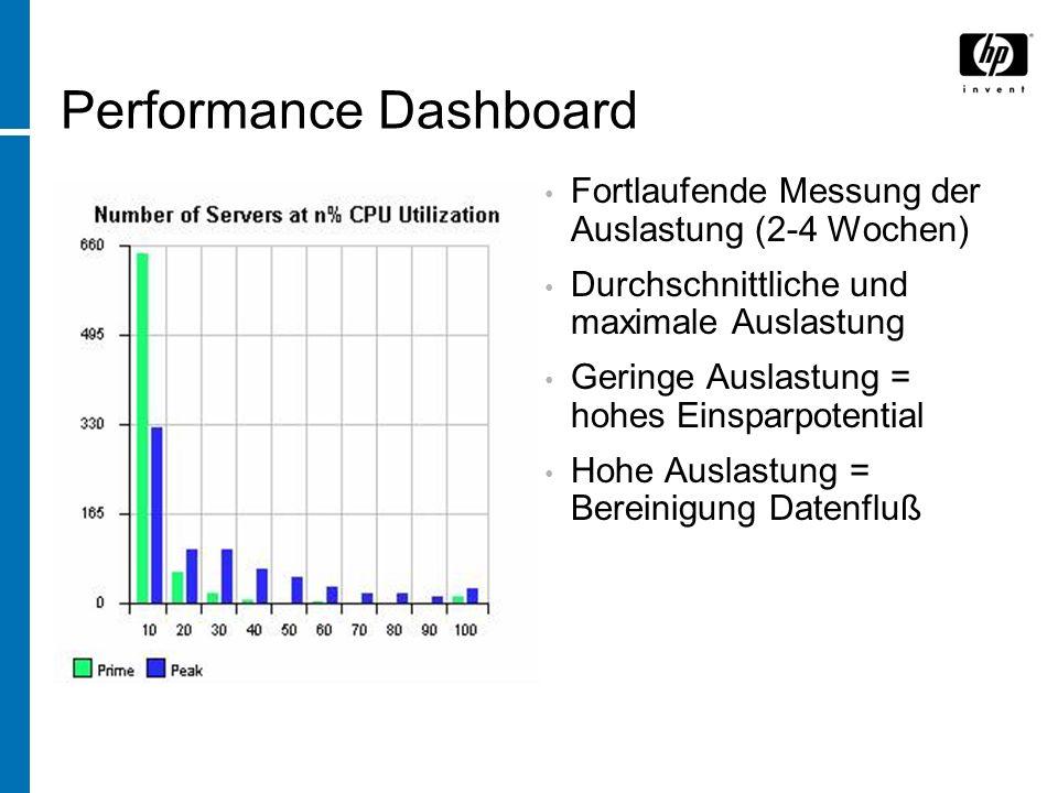 Performance Dashboard Fortlaufende Messung der Auslastung (2-4 Wochen) Durchschnittliche und maximale Auslastung Geringe Auslastung = hohes Einsparpot