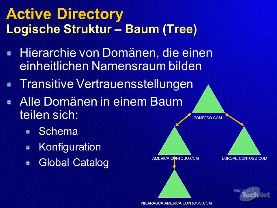 Active Directory Logische Struktur – Baum (Tree) Hierarchie von Domänen, die einen einheitlichen Namensraum bilden Transitive Vertrauensstellungen Alle Domänen in einem Baum teilen sich: Schema Konfiguration Global Catalog CONTOSO.COM EUROPE.CONTOSO.COMAMERICA.CONTOSO.COM NICARAGUA.AMERICA.CONTOSO.COM