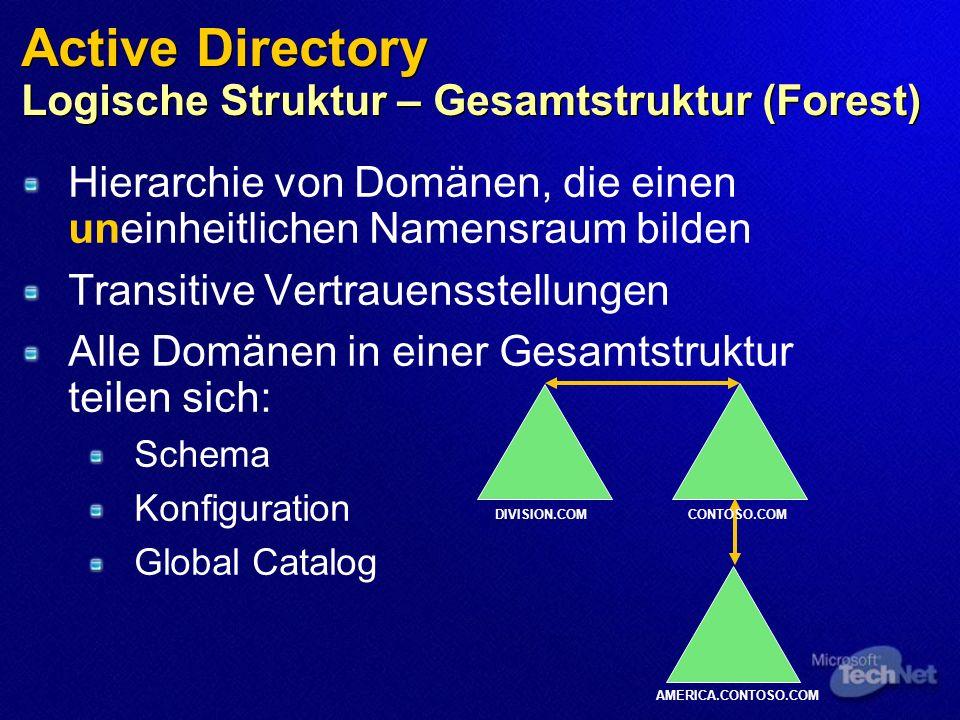 Active Directory Logische Struktur – Gesamtstruktur (Forest) Hierarchie von Domänen, die einen uneinheitlichen Namensraum bilden Transitive Vertrauensstellungen Alle Domänen in einer Gesamtstruktur teilen sich: Schema Konfiguration Global Catalog DIVISION.COMCONTOSO.COM AMERICA.CONTOSO.COM