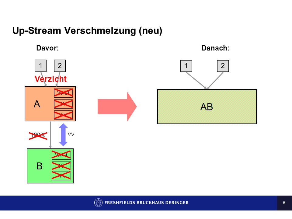 6 Up-Stream Verschmelzung (neu) Davor: Danach: 12 A B Vo/Gf Pr AR AB 12 100% VV Verzicht Vo/Gf Pr AR