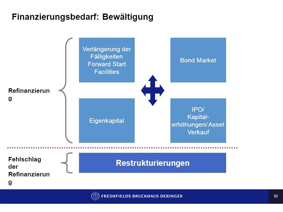 10 Finanzierungsbedarf: Bewältigung Verlängerung der Fälligkeiten Forward Start Facilities Bond Market IPO/ Kapital- erhöhungen/ Asset Verkauf Eigenka