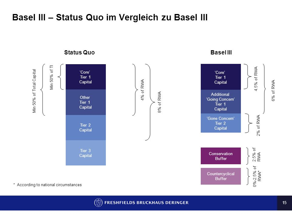 15 Basel III – Status Quo im Vergleich zu Basel III Core Tier 1 Capital Other Tier 1 Capital Tier 2 Capital Tier 3 Capital Additional Going Concern Ti