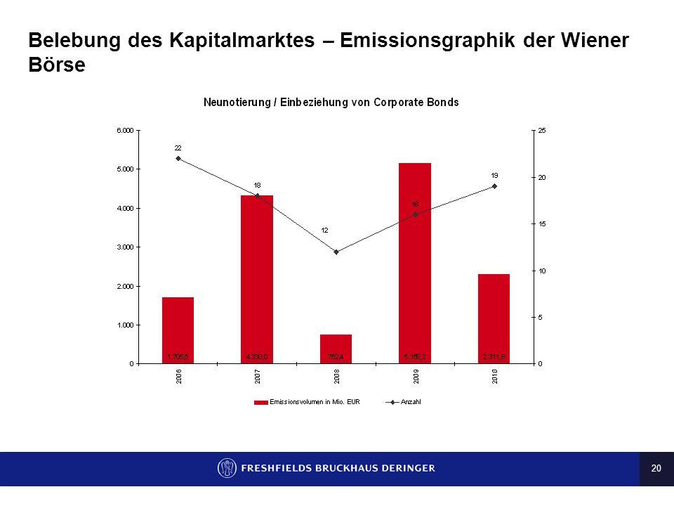 20 Belebung des Kapitalmarktes – Emissionsgraphik der Wiener Börse