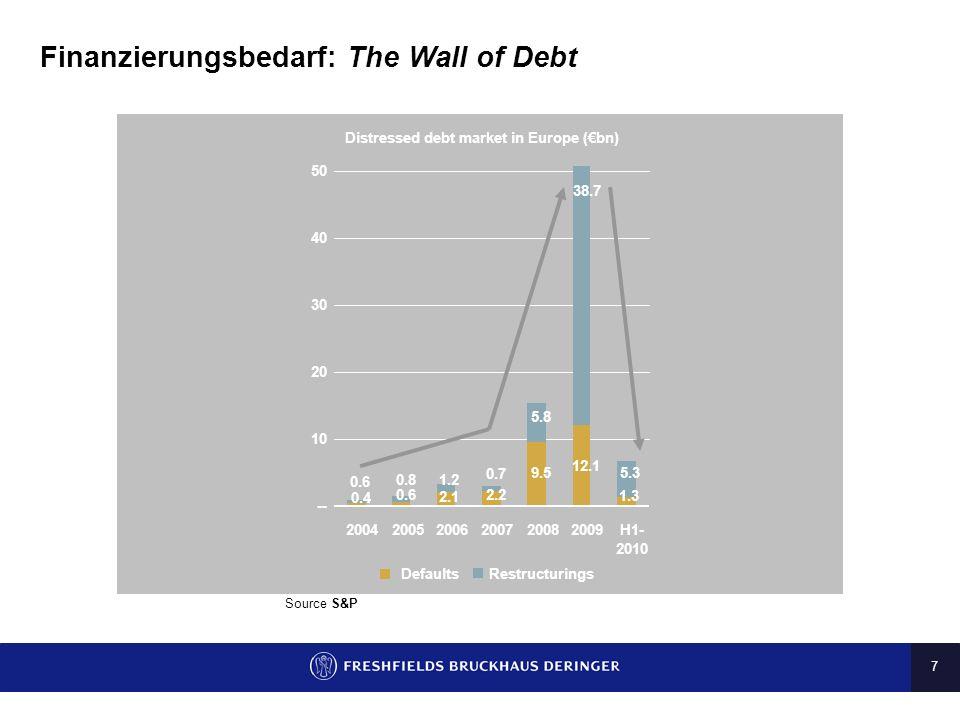 7 Finanzierungsbedarf: The Wall of Debt Source S&P 9.5 12.1 2.2 2.1 0.4 0.6 1.3 0.6 0.81.2 0.7 5.8 38.7 5.3 -- 10 20 30 40 50 200420052006200720082009