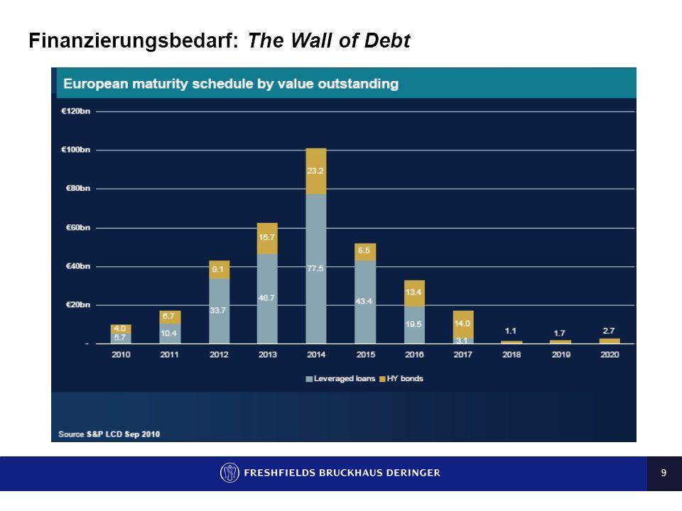 9 Finanzierungsbedarf: The Wall of Debt