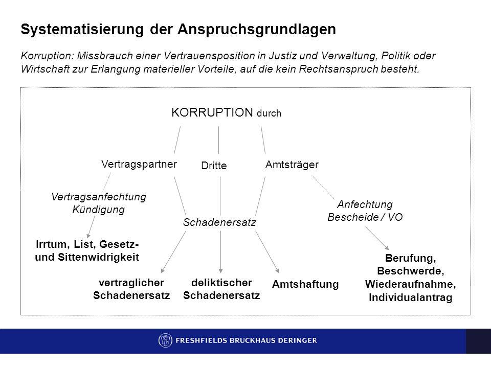 Systematisierung der Anspruchsgrundlagen Korruption: Missbrauch einer Vertrauensposition in Justiz und Verwaltung, Politik oder Wirtschaft zur Erlangung materieller Vorteile, auf die kein Rechtsanspruch besteht.