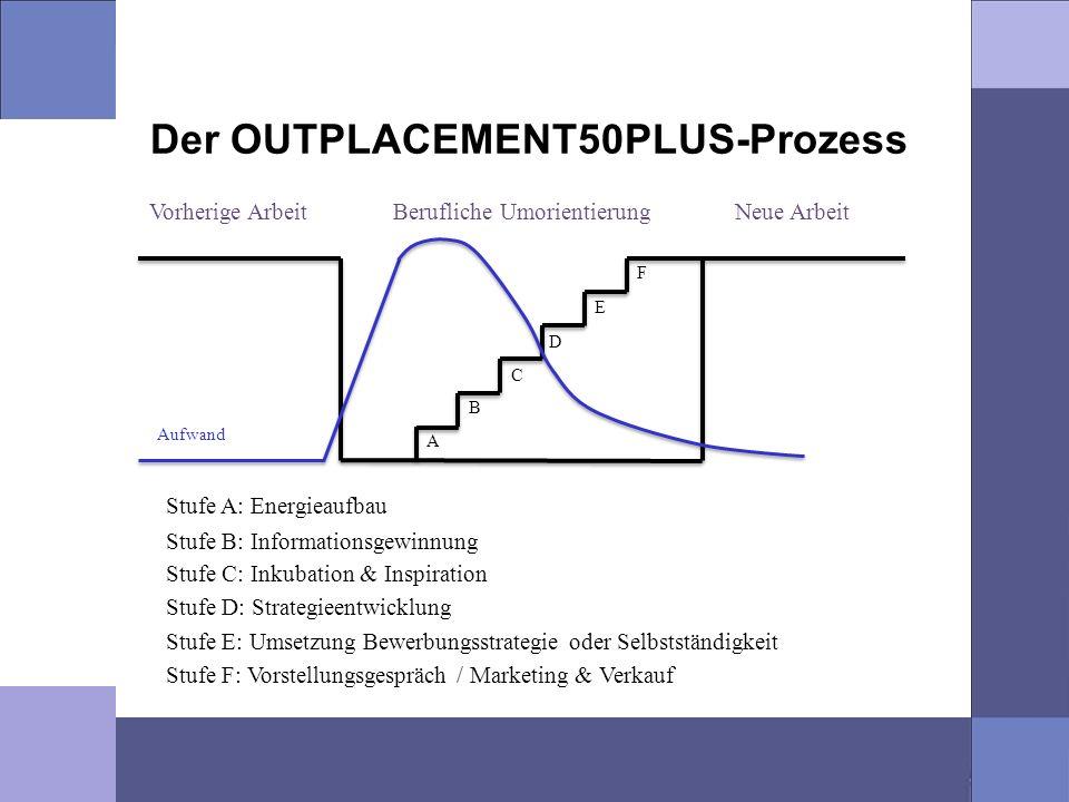 Der OUTPLACEMENT50PLUS-Prozess Stufe A: Energieaufbau Vorherige ArbeitNeue ArbeitBerufliche Umorientierung A B C D E F Aufwand Stufe B: Informationsge