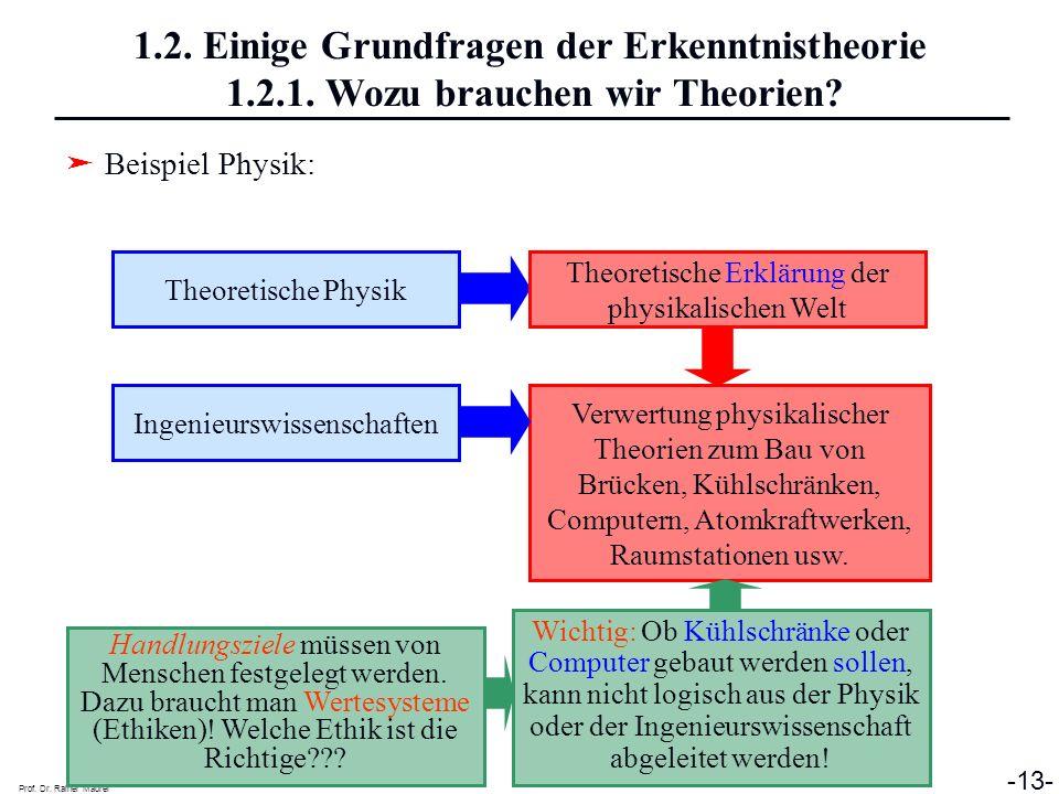 Prof. Dr. Rainer Maurer -13- 1.2. Einige Grundfragen der Erkenntnistheorie 1.2.1. Wozu brauchen wir Theorien? Beispiel Physik: Theoretische Physik Ing