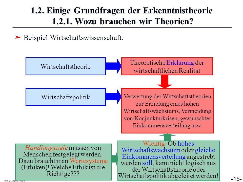 Prof. Dr. Rainer Maurer -15- 1.2. Einige Grundfragen der Erkenntnistheorie 1.2.1. Wozu brauchen wir Theorien? Beispiel Wirtschaftswissenschaft: Wirtsc