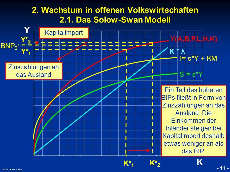 © RAINER MAURER, Pforzheim - 11 - Prof. Dr. Rainer Maurer Y K 2. Wachstum in offenen Volkswirtschaften 2.1. Das Solow-Swan Modell K * λ Kapitalimport