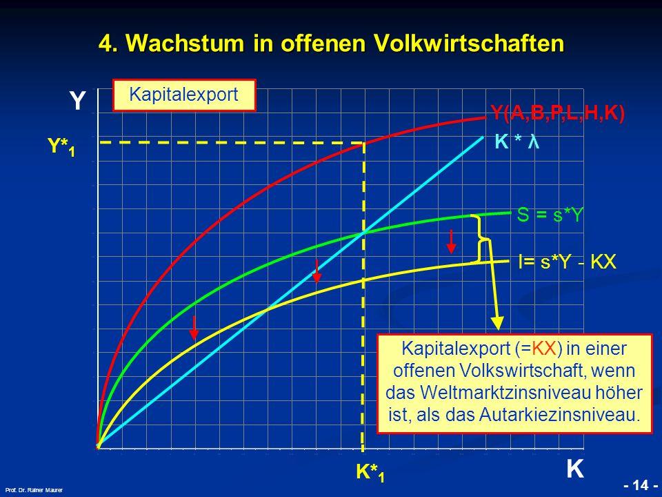 © RAINER MAURER, Pforzheim - 14 - Prof. Dr. Rainer Maurer Y K 4. Wachstum in offenen Volkwirtschaften K * λ Kapitalexport K* 1 S = s*Y Y(A,B,P,L,H,K)