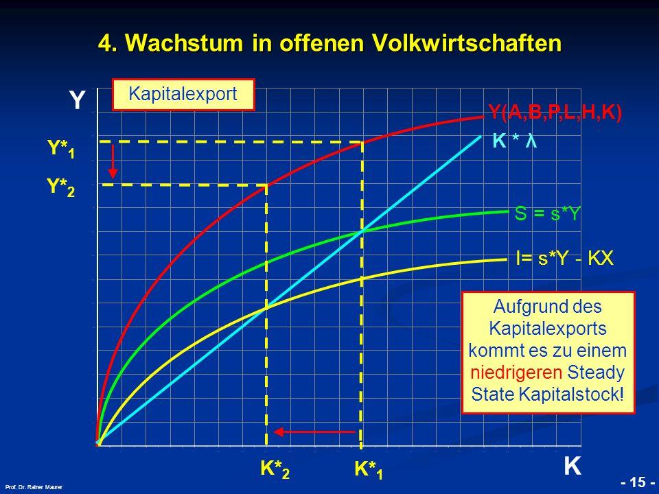 © RAINER MAURER, Pforzheim - 15 - Prof. Dr. Rainer Maurer Y K 4. Wachstum in offenen Volkwirtschaften K * λ Kapitalexport K* 1 S = s*Y Y(A,B,P,L,H,K)