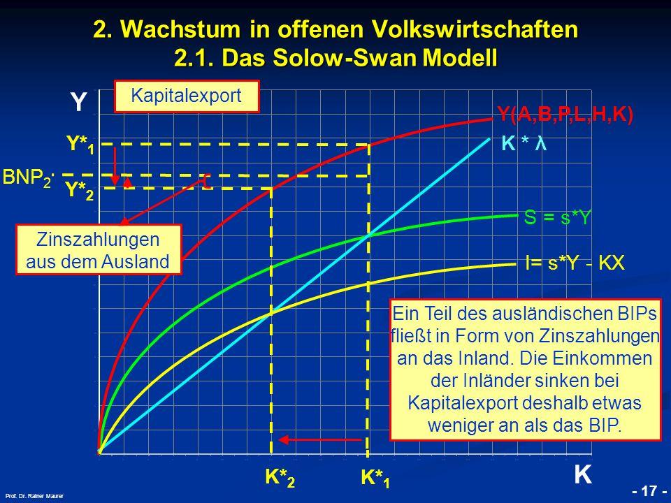 © RAINER MAURER, Pforzheim - 17 - Prof. Dr. Rainer Maurer Y K 2. Wachstum in offenen Volkswirtschaften 2.1. Das Solow-Swan Modell K * λ Kapitalexport