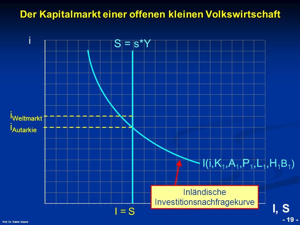 © RAINER MAURER, Pforzheim - 19 - Prof. Dr. Rainer Maurer i Autarkie S Der Kapitalmarkt einer offenen kleinen Volkswirtschaft i I(i,K 1,A 1,P 1,L 1,H