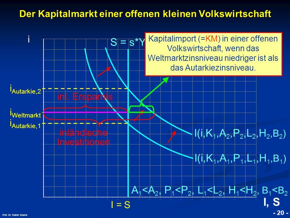 © RAINER MAURER, Pforzheim - 20 - Prof. Dr. Rainer Maurer i Autarkie,1 S Der Kapitalmarkt einer offenen kleinen Volkswirtschaft i I(i,K 1,A 1,P 1,L 1,