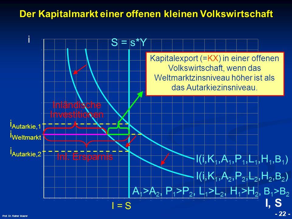 © RAINER MAURER, Pforzheim - 22 - Prof. Dr. Rainer Maurer i Autarkie,1 S Der Kapitalmarkt einer offenen kleinen Volkswirtschaft i I(i,K 1,A 1,P 1,L 1,
