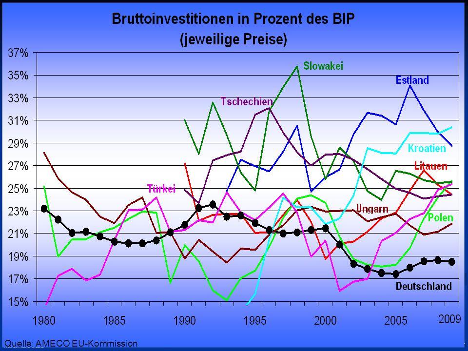© RAINER MAURER, Pforzheim - 30 - Prof. Dr. Rainer Maurer Quelle: AMECO EU-Kommission