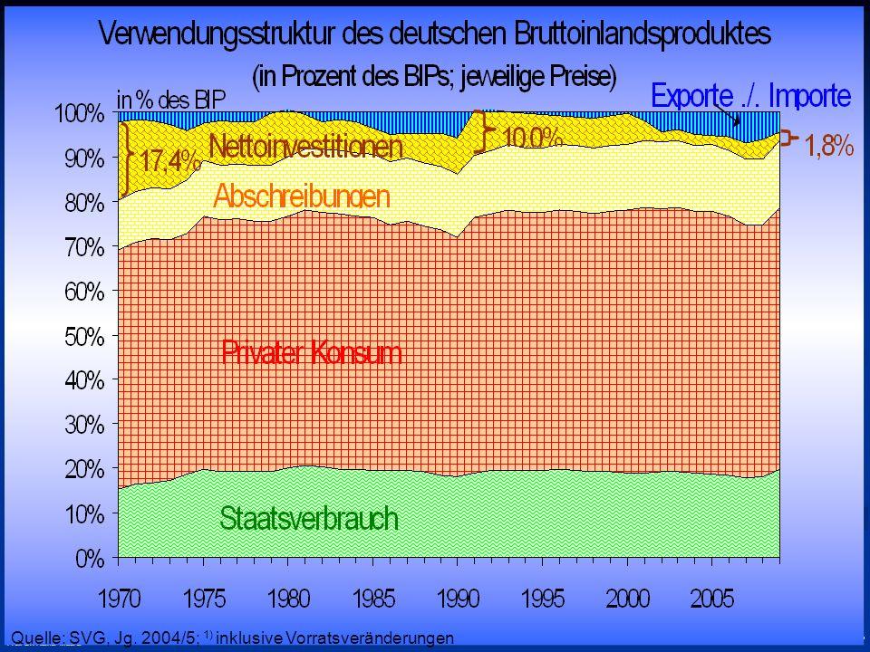 © RAINER MAURER, Pforzheim - 31 - Prof. Dr. Rainer Maurer Quelle: SVG, Jg. 2004/5; 1) inklusive Vorratsveränderungen