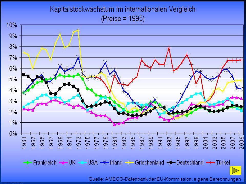 © RAINER MAURER, Pforzheim - 32 - Prof. Dr. Rainer Maurer Quelle: AMECO-Datenbank der EU-Kommission, eigene Berechnungen