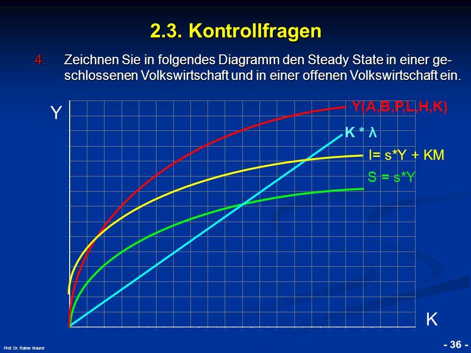 © RAINER MAURER, Pforzheim - 36 - Prof. Dr. Rainer Maurer K K * λ S = s*Y Y(A,B,P,L,H,K) I= s*Y + KM Y 2.3. Kontrollfragen 4.Zeichnen Sie in folgendes