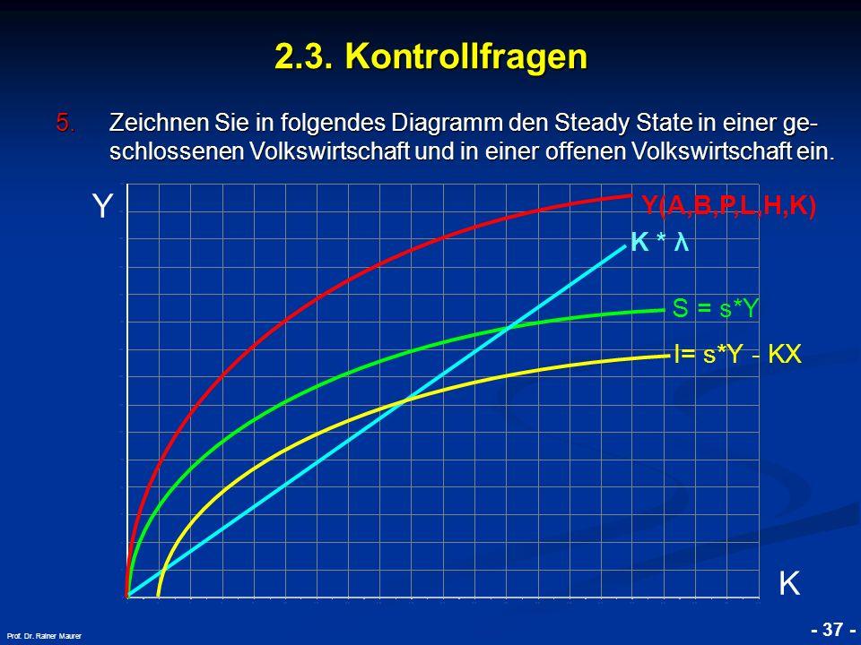 © RAINER MAURER, Pforzheim - 37 - Prof. Dr. Rainer Maurer 2.3. Kontrollfragen 5.Zeichnen Sie in folgendes Diagramm den Steady State in einer ge- schlo