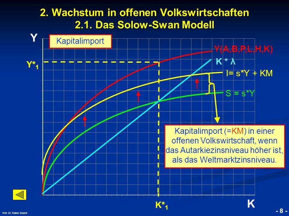 © RAINER MAURER, Pforzheim - 8 - Prof. Dr. Rainer Maurer K 2. Wachstum in offenen Volkswirtschaften 2.1. Das Solow-Swan Modell K * λ Kapitalimport K*