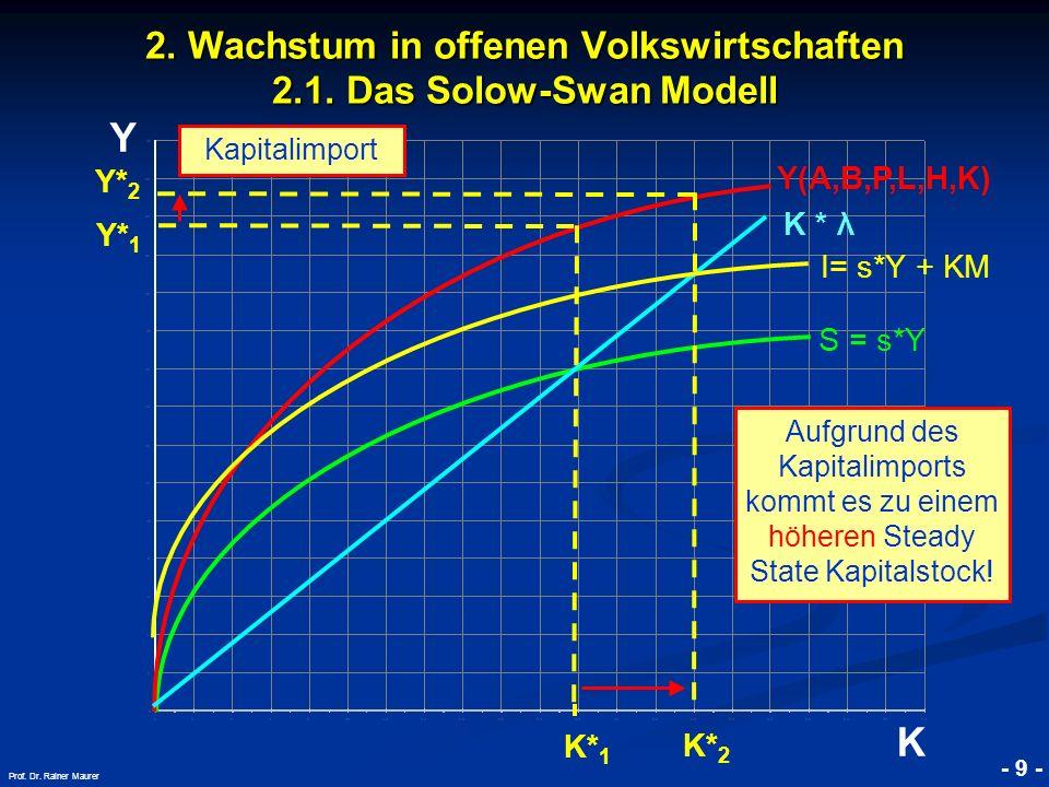 © RAINER MAURER, Pforzheim - 9 - Prof. Dr. Rainer Maurer K 2. Wachstum in offenen Volkswirtschaften 2.1. Das Solow-Swan Modell K * λ Kapitalimport K*