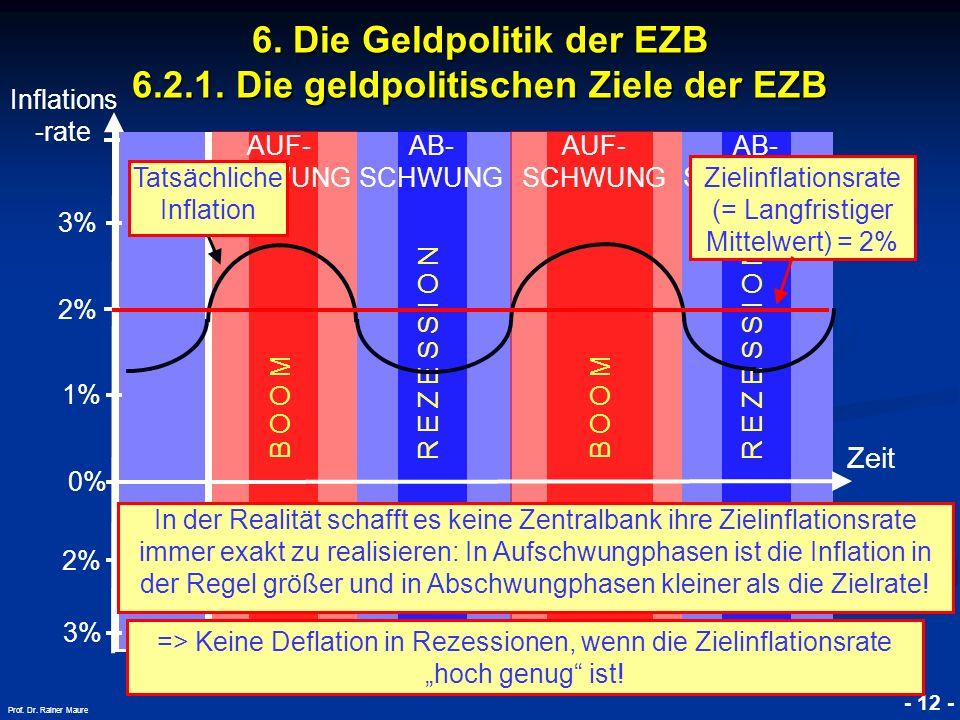 © RAINER MAURER, Pforzheim - 12 - Prof. Dr. Rainer Maure Inflations -rate Zeit B O O M AUF- SCHWUNG AB- SCHWUNG R E Z E S S I O N B O O M AUF- SCHWUNG