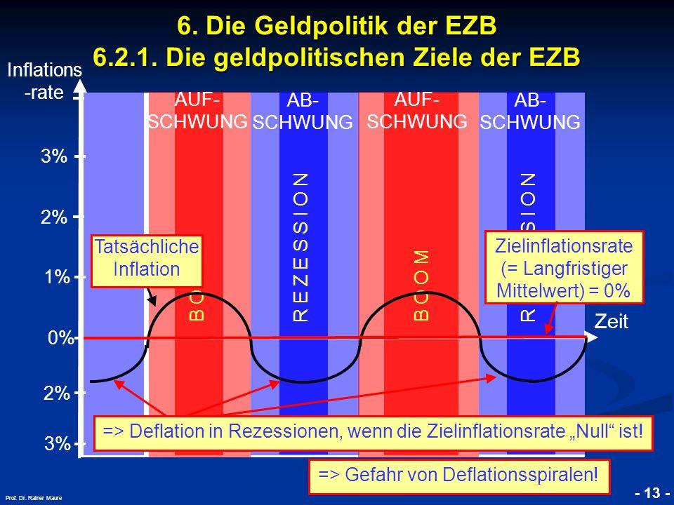 © RAINER MAURER, Pforzheim - 13 - Prof. Dr. Rainer Maure Inflations -rate Zeit B O O M AUF- SCHWUNG AB- SCHWUNG R E Z E S S I O N B O O M AUF- SCHWUNG