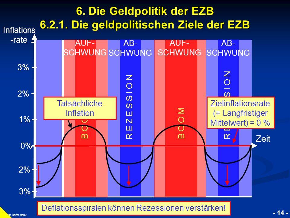 © RAINER MAURER, Pforzheim - 14 - Prof. Dr. Rainer Maure Zeit B O O M R E Z E S S I O N B O O M 2% 3% 1% 0% 2% 3% R EZC E S S I O N Zielinflationsrate