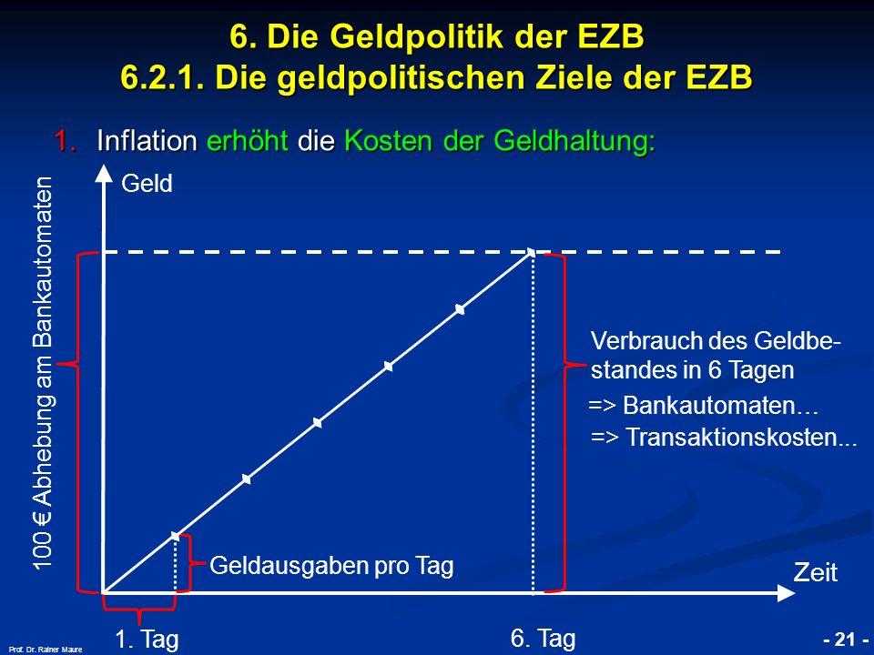 © RAINER MAURER, Pforzheim - 21 - Prof. Dr. Rainer Maure 1.Inflation erhöht die Kosten der Geldhaltung: Geld Zeit 1. Tag Geldausgaben pro Tag Verbrauc