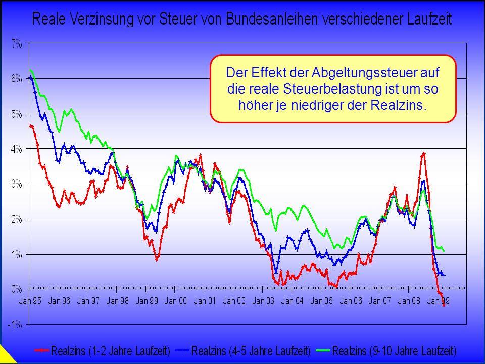 © RAINER MAURER, Pforzheim - 29 - Prof. Dr. Rainer Maure Der Effekt der Abgeltungssteuer auf die reale Steuerbelastung ist um so höher je niedriger de