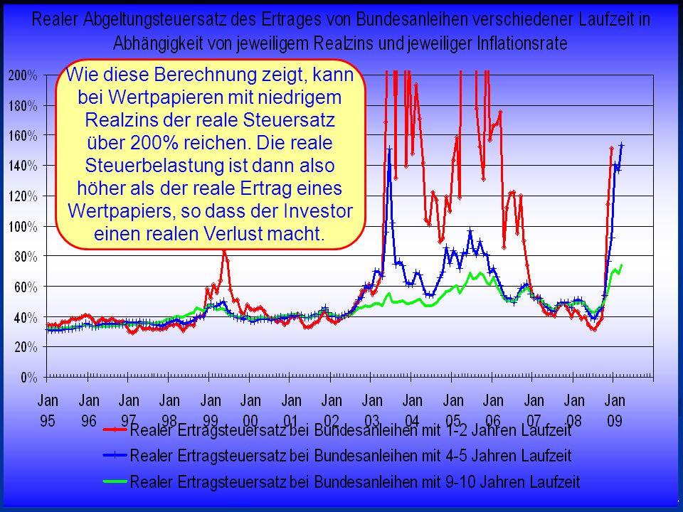 © RAINER MAURER, Pforzheim - 30 - Prof. Dr. Rainer Maure Wie diese Berechnung zeigt, kann bei Wertpapieren mit niedrigem Realzins der reale Steuersatz
