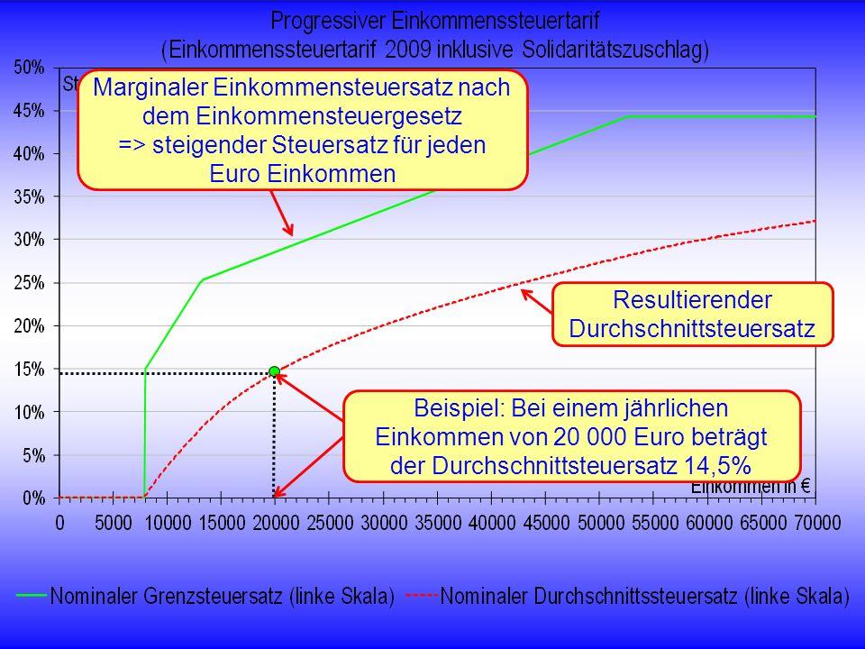 © RAINER MAURER, Pforzheim - 34 - Prof. Dr. Rainer Maure Resultierender Durchschnittsteuersatz Beispiel: Bei einem jährlichen Einkommen von 20 000 Eur