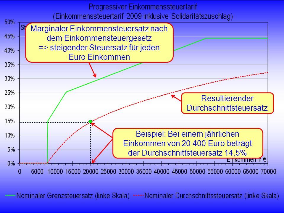 © RAINER MAURER, Pforzheim - 35 - Prof. Dr. Rainer Maure Marginaler Einkommensteuersatz nach dem Einkommensteuergesetz => steigender Steuersatz für je