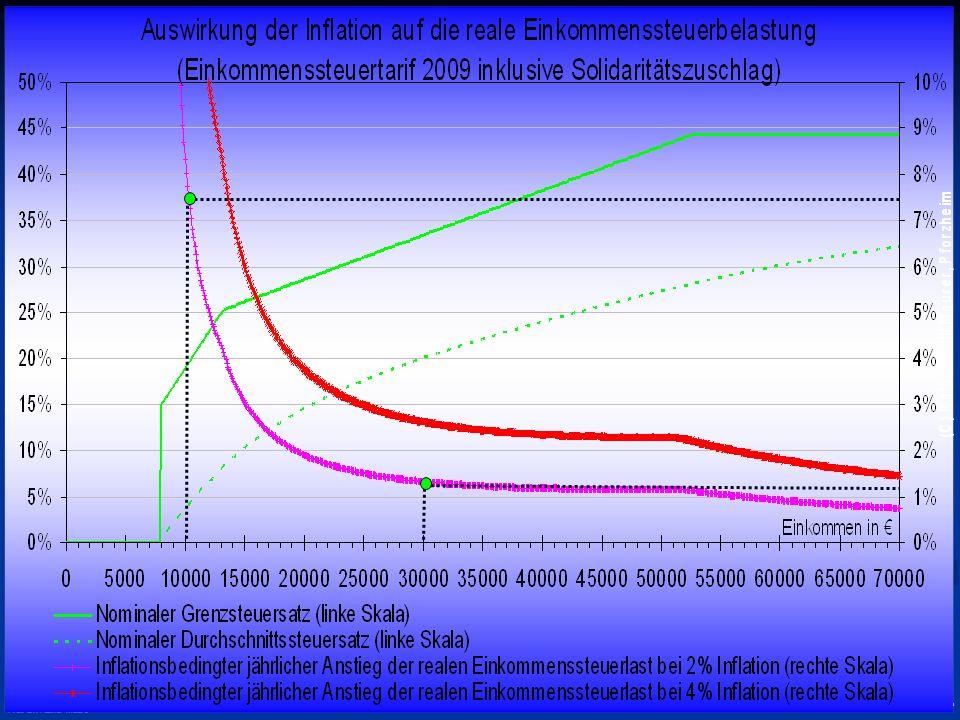 © RAINER MAURER, Pforzheim - 37 - Prof. Dr. Rainer Maure