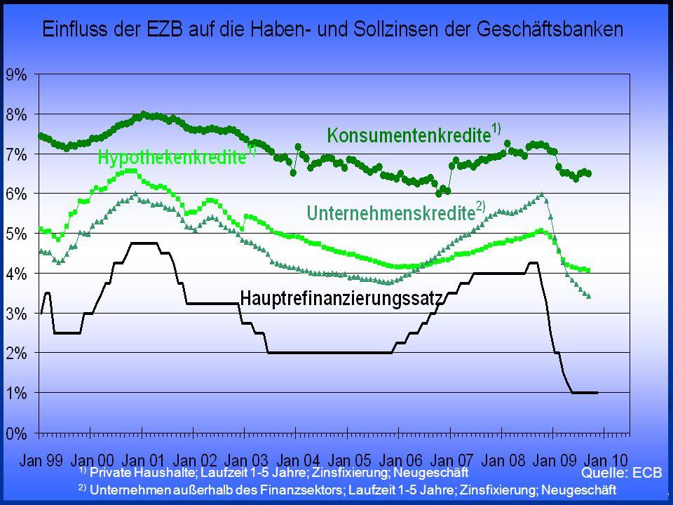 © RAINER MAURER, Pforzheim - 61 - Prof. Dr. Rainer Maure Quelle: ECB 1) Private Haushalte; Laufzeit 1-5 Jahre; Zinsfixierung; Neugeschäft 2) Unternehm