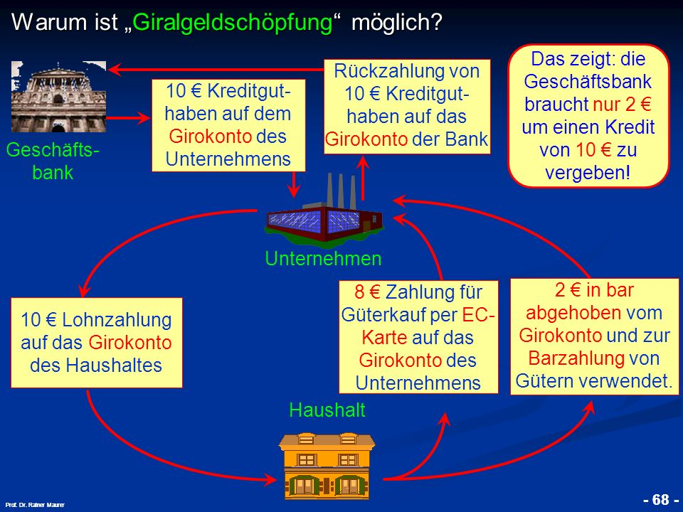 © RAINER MAURER, Pforzheim - 68 - Prof. Dr. Rainer Maure - 68 - Prof. Dr. Rainer Maurer Warum ist Giralgeldschöpfung möglich? Geschäfts- bank Unterneh