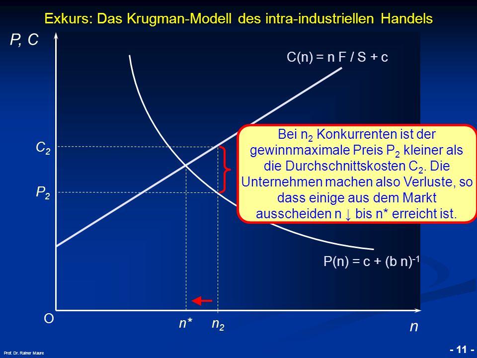 © RAINER MAURER, Pforzheim - 11 - Prof. Dr. Rainer Maure Exkurs: Das Krugman-Modell des intra-industriellen Handels O P, C n C(n) = n F / S + c P(n) =