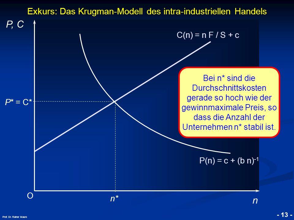 © RAINER MAURER, Pforzheim - 13 - Prof. Dr. Rainer Maure Exkurs: Das Krugman-Modell des intra-industriellen Handels O P, C n C(n) = n F / S + c P(n) =
