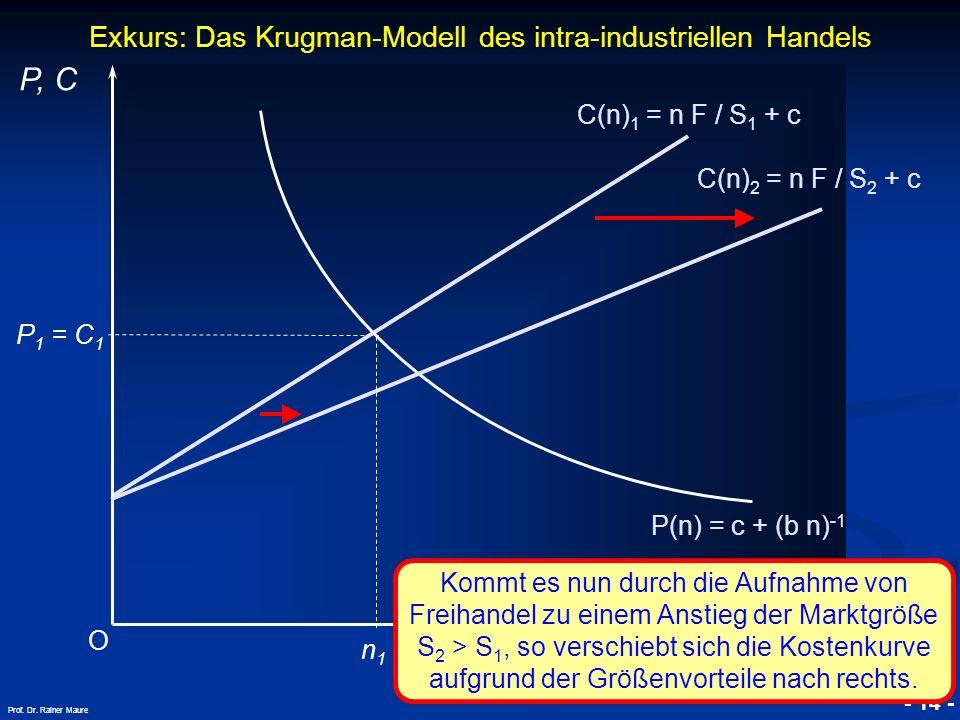 © RAINER MAURER, Pforzheim - 14 - Prof. Dr. Rainer Maure Exkurs: Das Krugman-Modell des intra-industriellen Handels O P, C n P(n) = c + (b n) -1 P 1 =